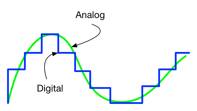 Analog-vs-Digital