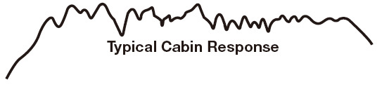 Car-Cabin-Frequency-Response